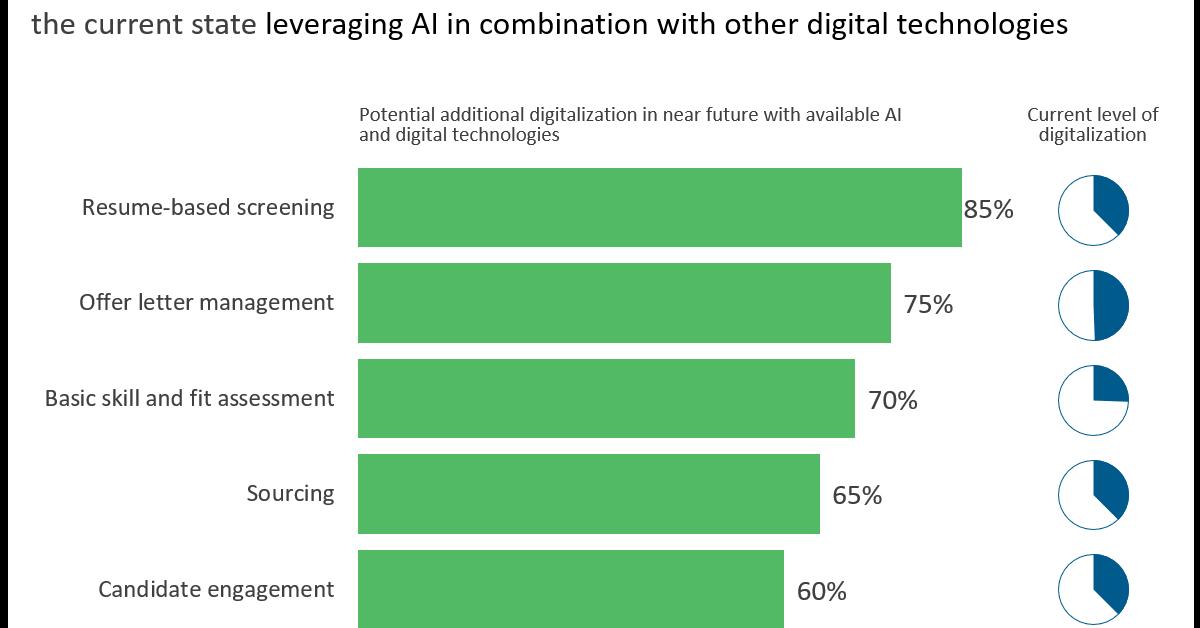 Leveraging AI Chart