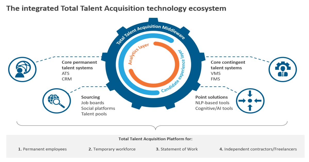 Total Talent acquisition technology ecosystem graph