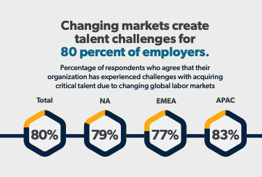 Global Labor Market Trends