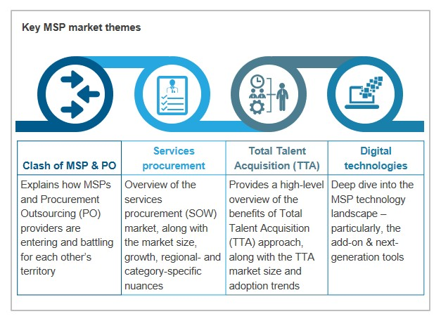 Key MSP market themes