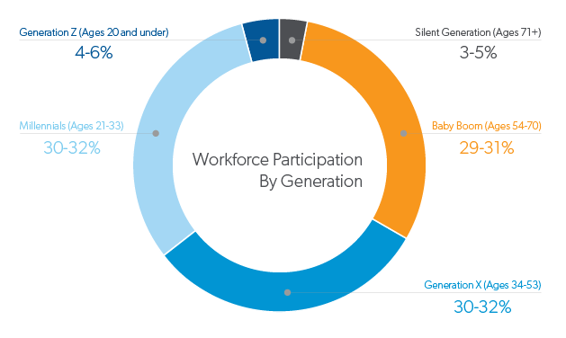aerotek-infographic-workforce-participation-by-generation png (1)