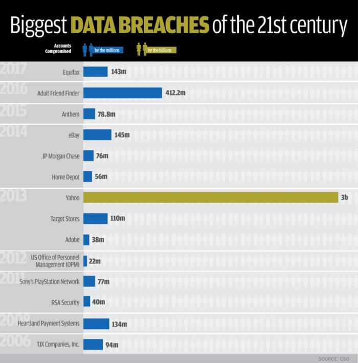 biggest-data-breaches-by-year-and-accounts-compromised-1-100738435-large