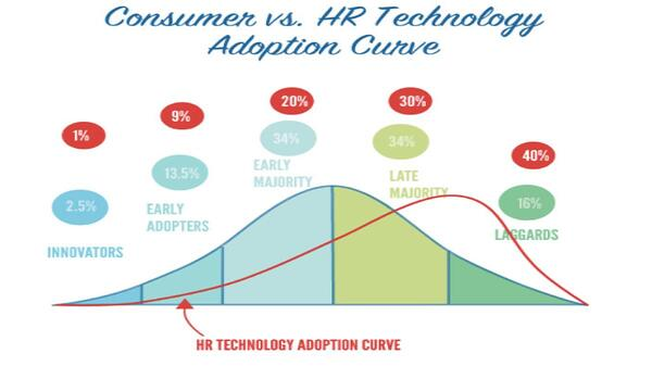 hrtechadoption