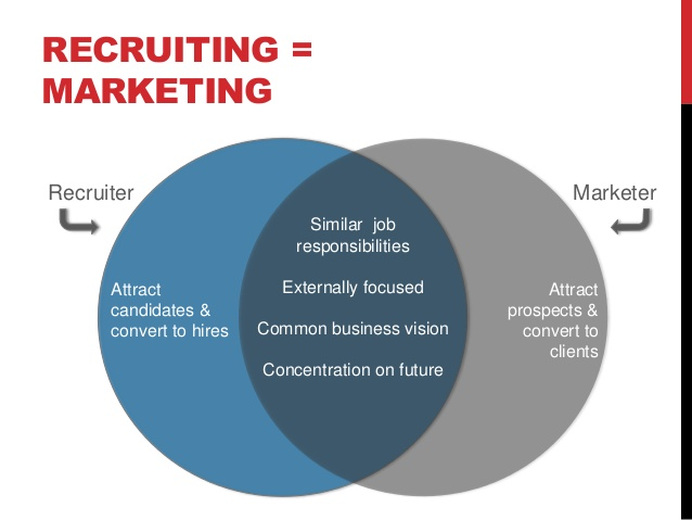 marketing-fundamentals-for-hr-and-recruiting-7-638