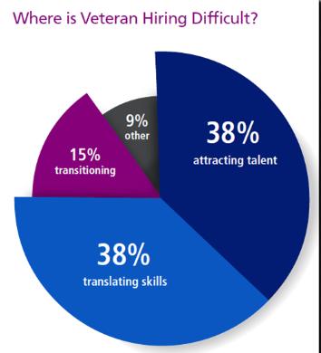 veteranrecruiting
