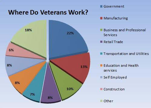 where-do-veterans-work-1